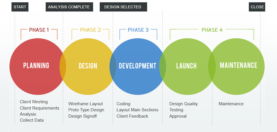 Website Design Methodology Confidant